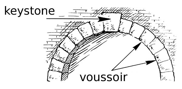 Just in case you did not know what a voussoir is!
